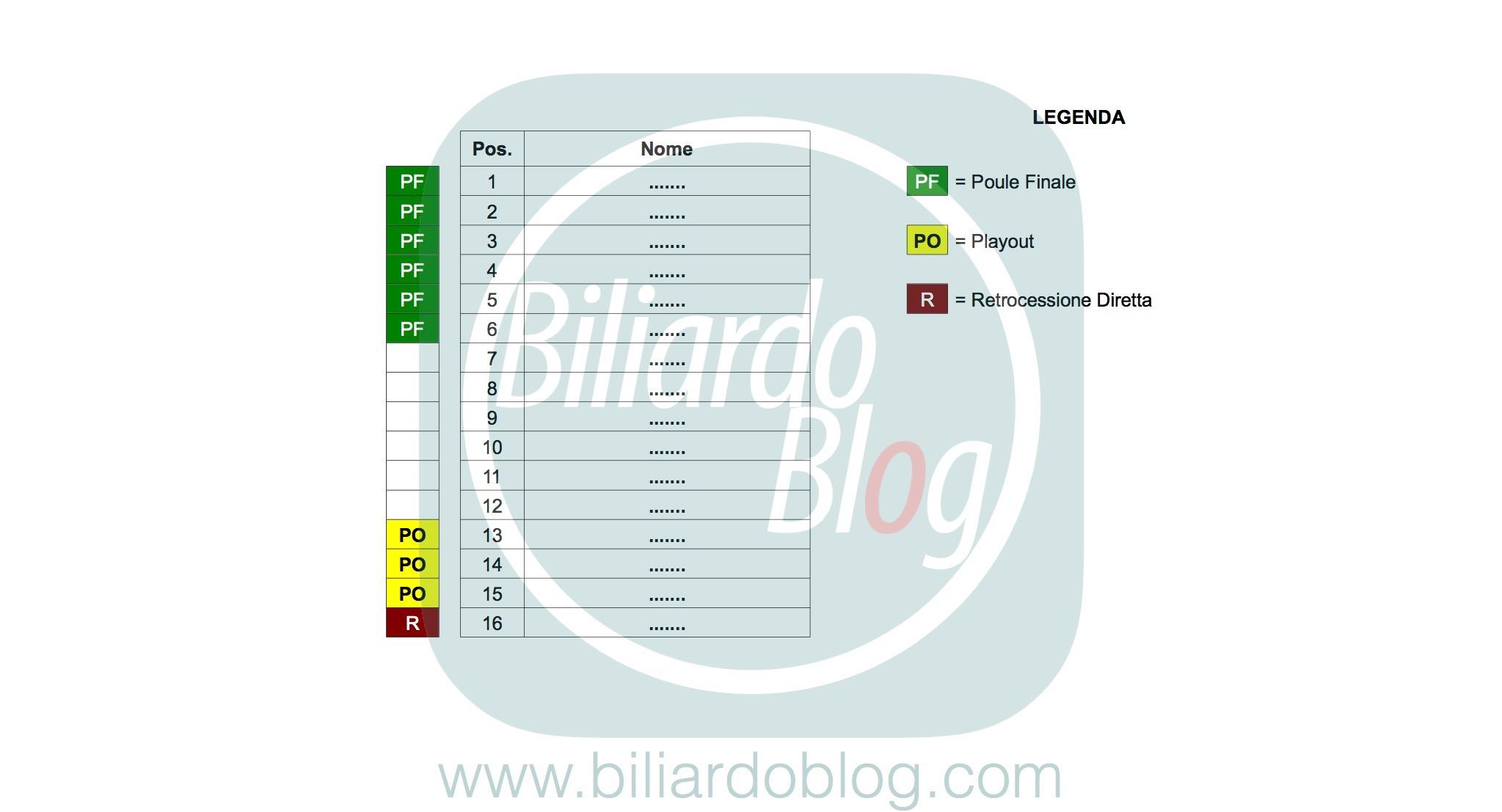Campionato BTP di Biliardo 2017 2018: Promozioni e Retrocessioni