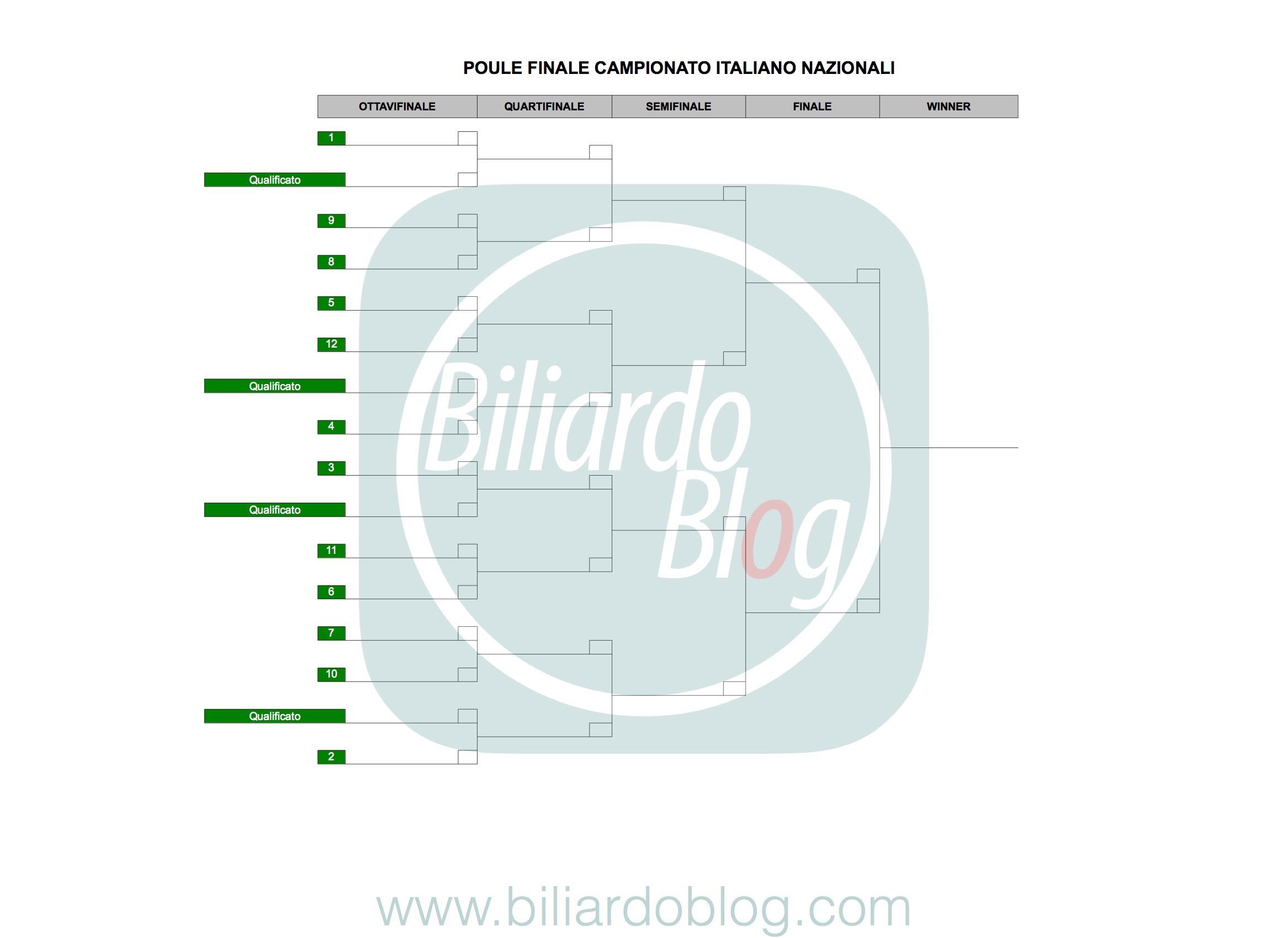 Campionato BTP di Biliardo 2017 2018: poule Finale Nazionali