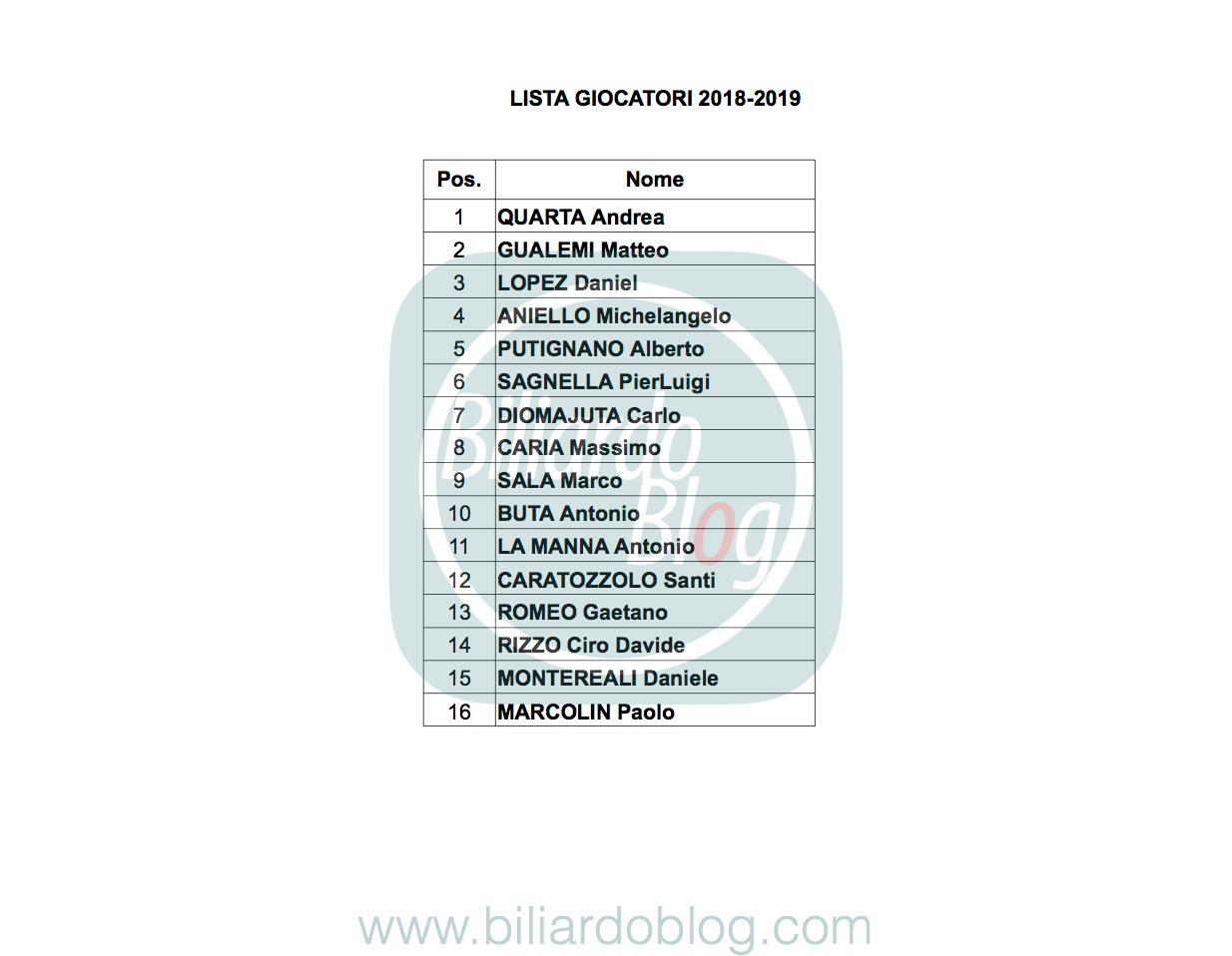 Campionato Italiano di Biliardo 2018 2019: i Pro