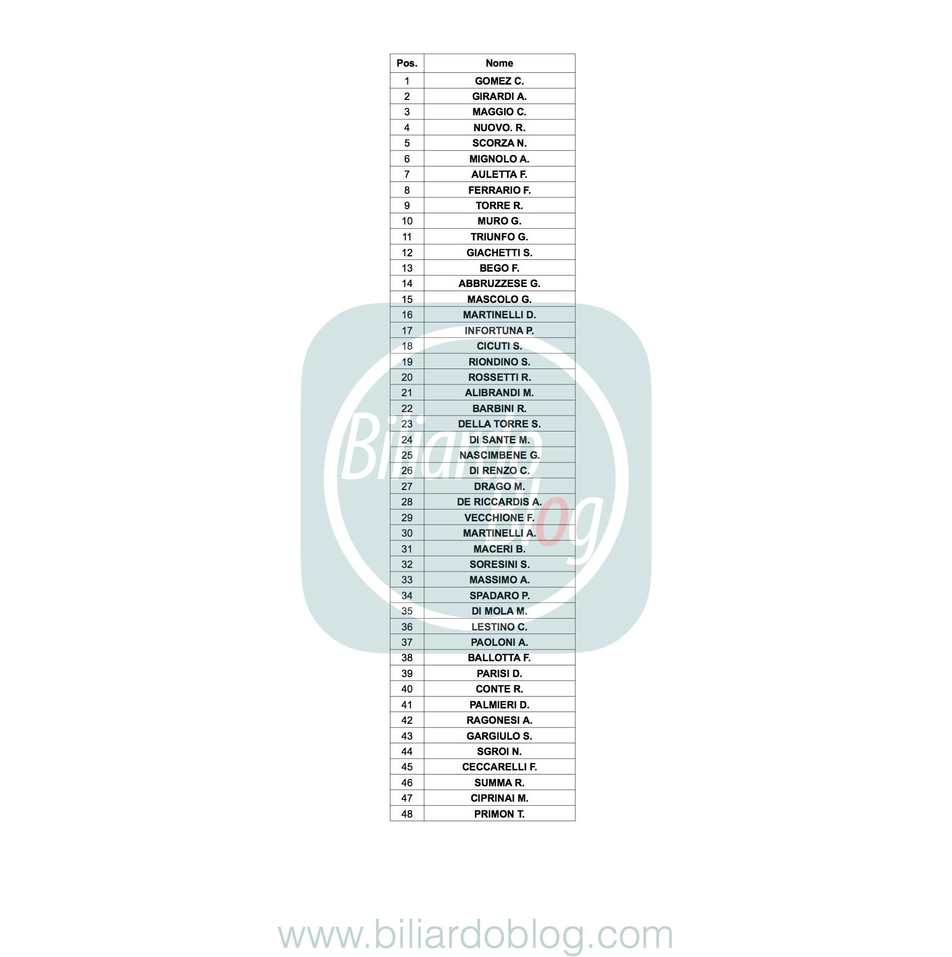 Prima Tappa FIBiS OPEN PRO 2018: Lista nazionali