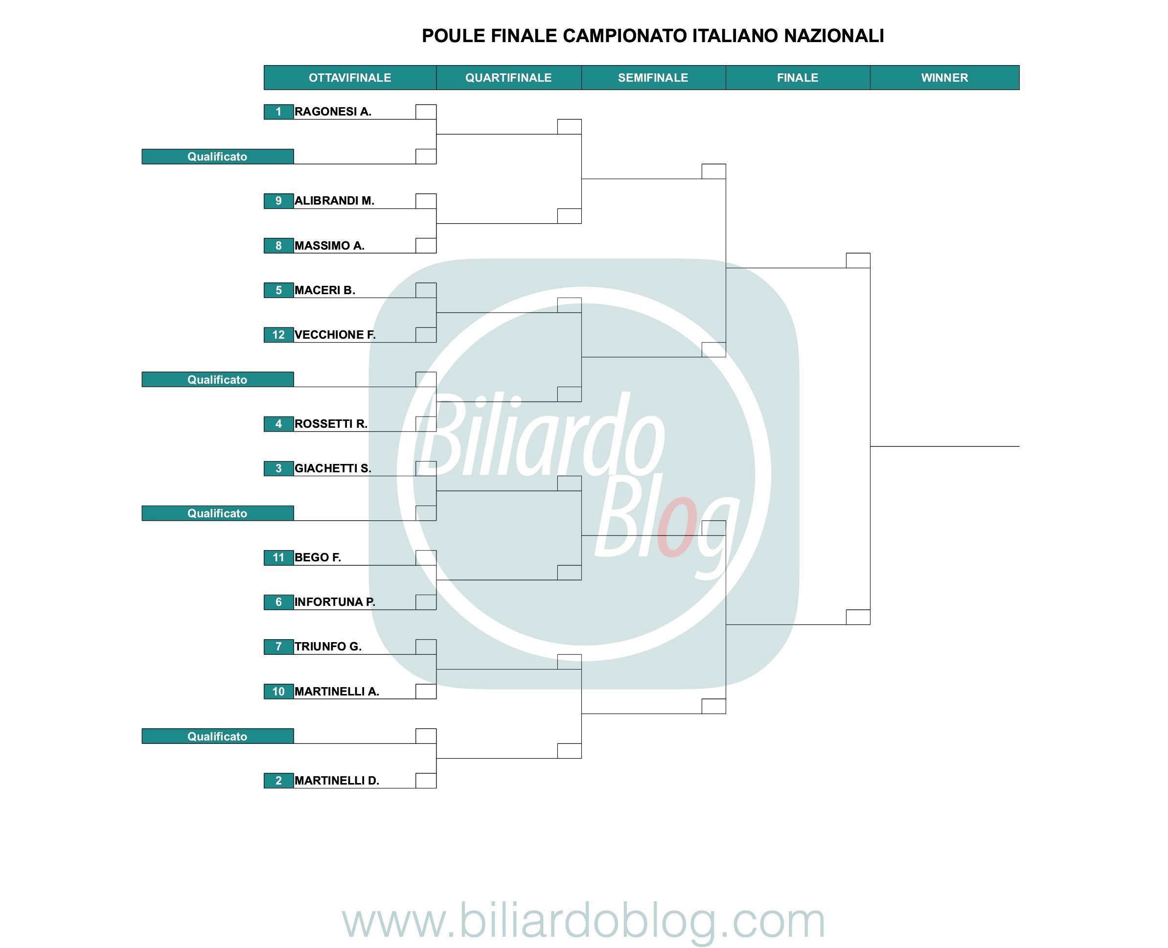Le Finali del Campionato Italiano di Biliardo 2018 2019: Griglia dei nazionali