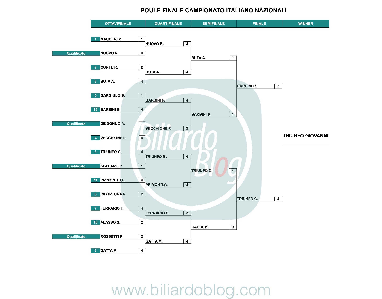 Campione Italiano di Biliardo 2019 2021 categoria Nazionali.