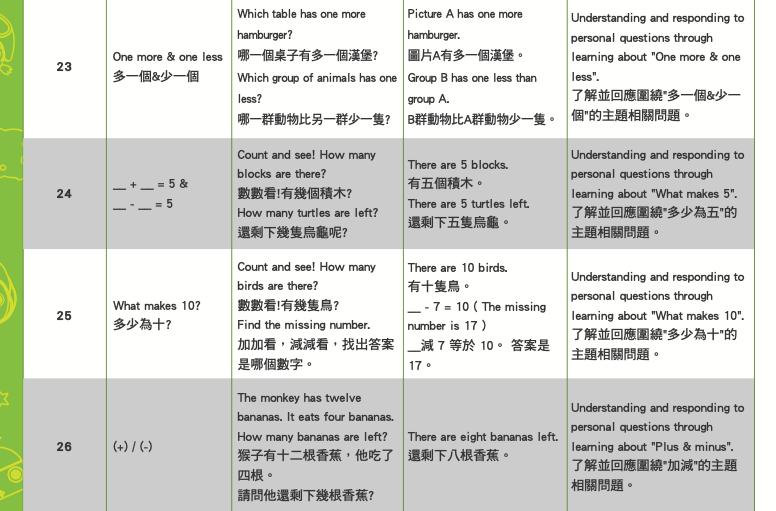 上面Unit 23-26是Level 2的數學課程規劃,用最基本「數」的方式,四堂課循序漸進學習加減法