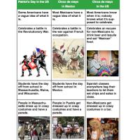 A U.S. Citizen's Guide to cinco de mayo