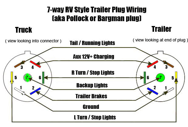 7 way?resized620%2C420 seven pin trailer wiring diagram & wire diagram for 7 prong hopkins 7 way trailer plug wiring diagram at gsmx.co