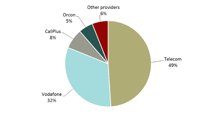 Estimated ISP market share
