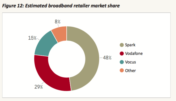 NZ broadband market share Commerce Commission