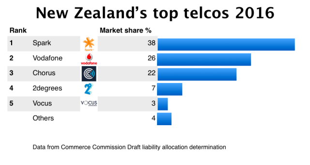 New Zealand top telcos 2015