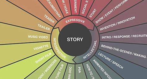 genre-blog-types-blog