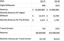 Outfront averages $1,720/flip on digital bulletins.