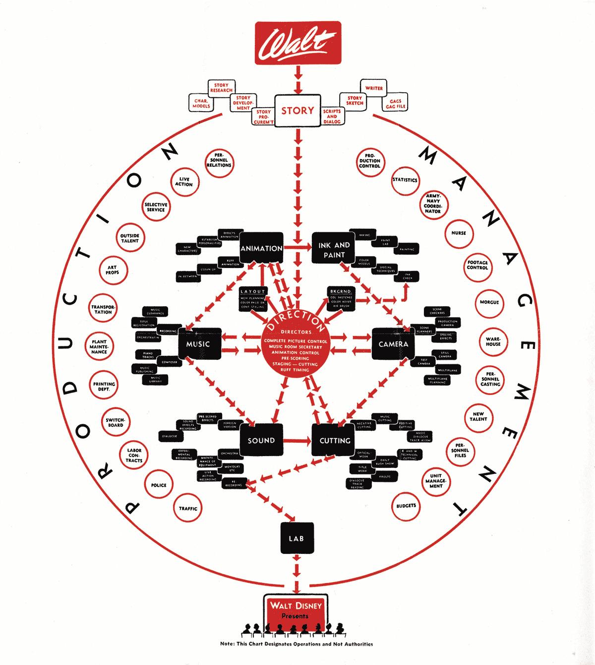 disney organisational structure