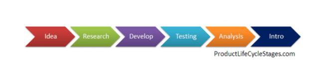 Developmental Marketing