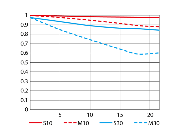 An MTF chart showing the theoretical performance of the Nikon AF-S 200-500mm f/5.6E at 500mm f/5.6. (courtesy Nikon Corporation)