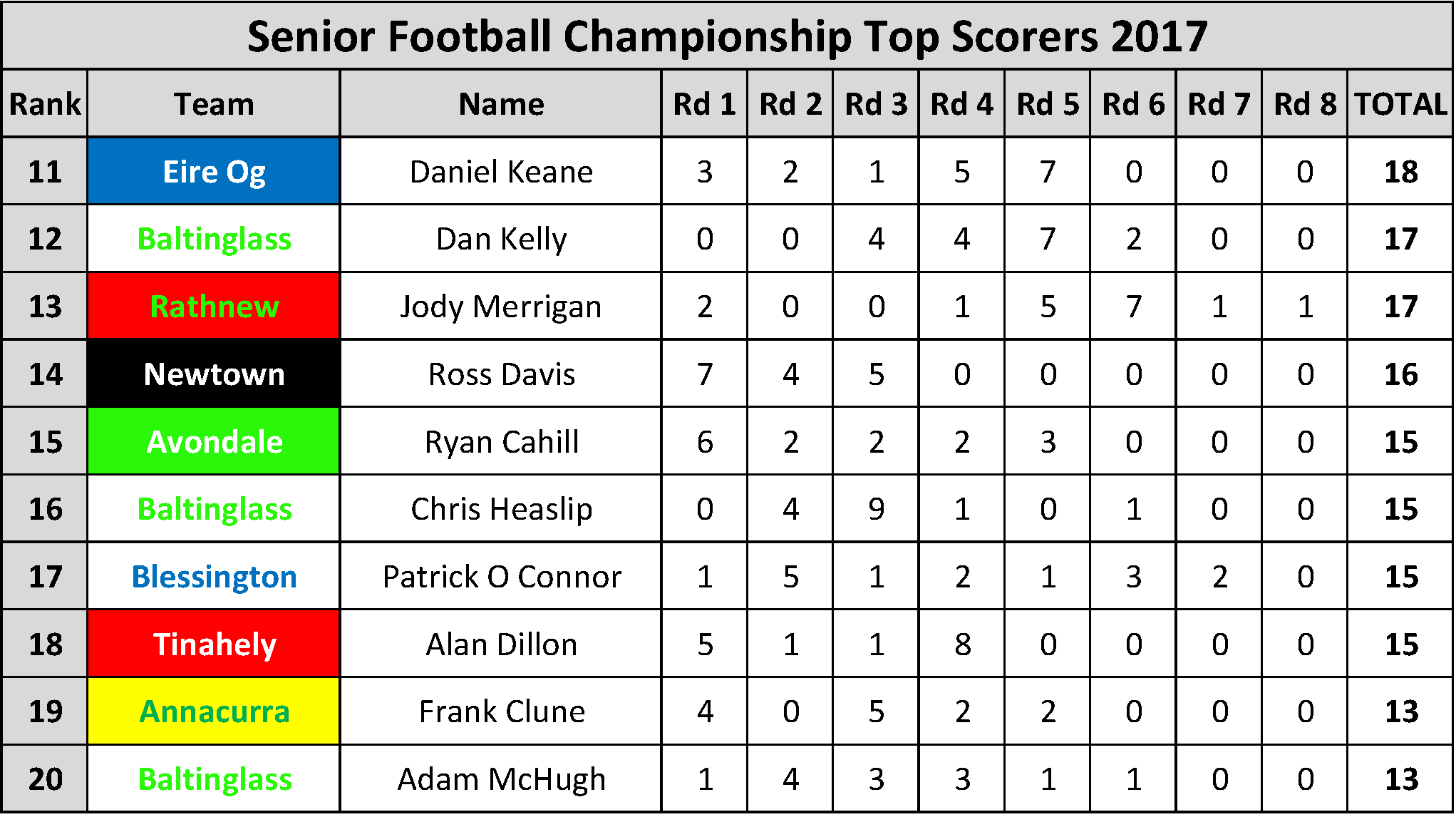 Top Scorers_Page_002