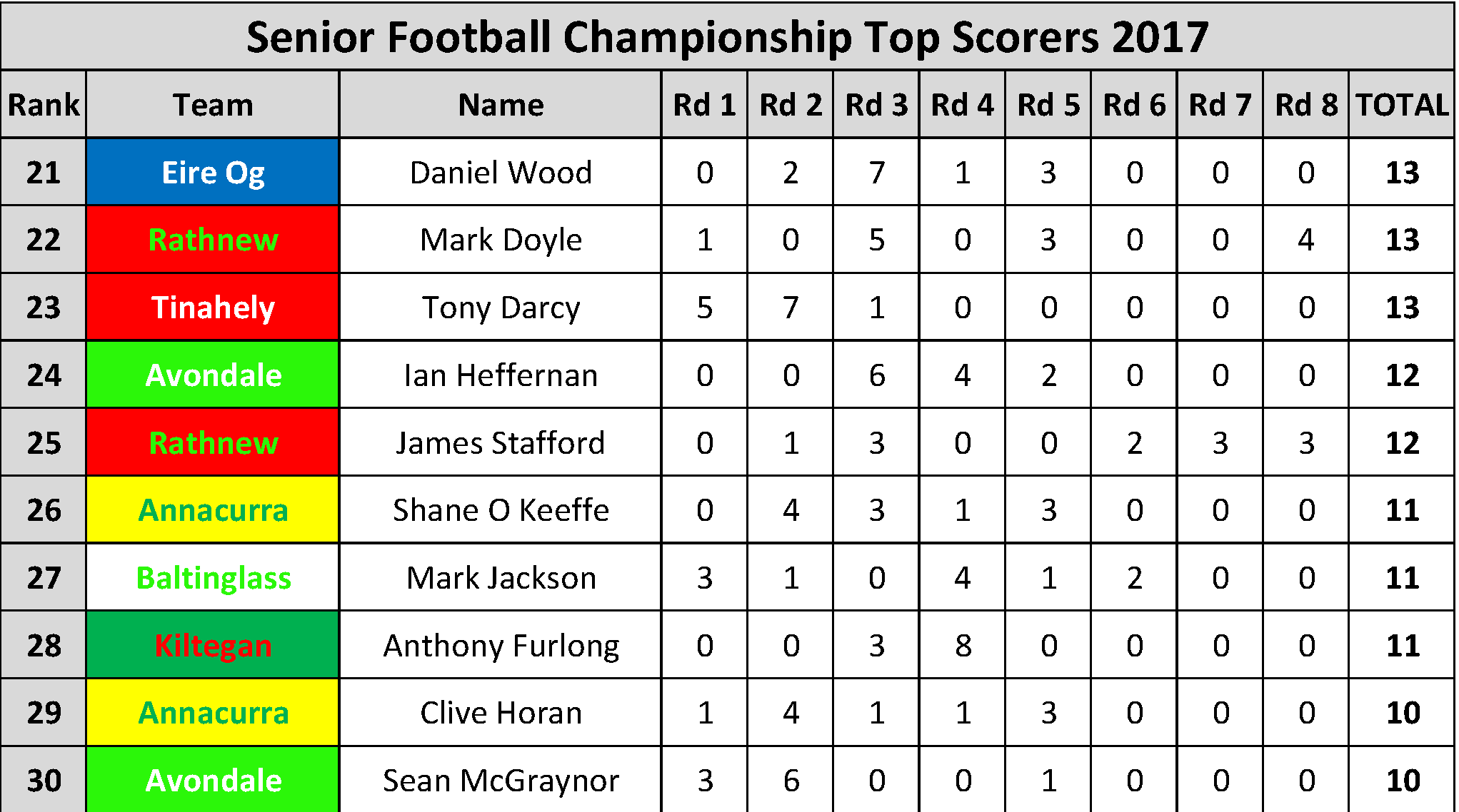 Top Scorers_Page_003