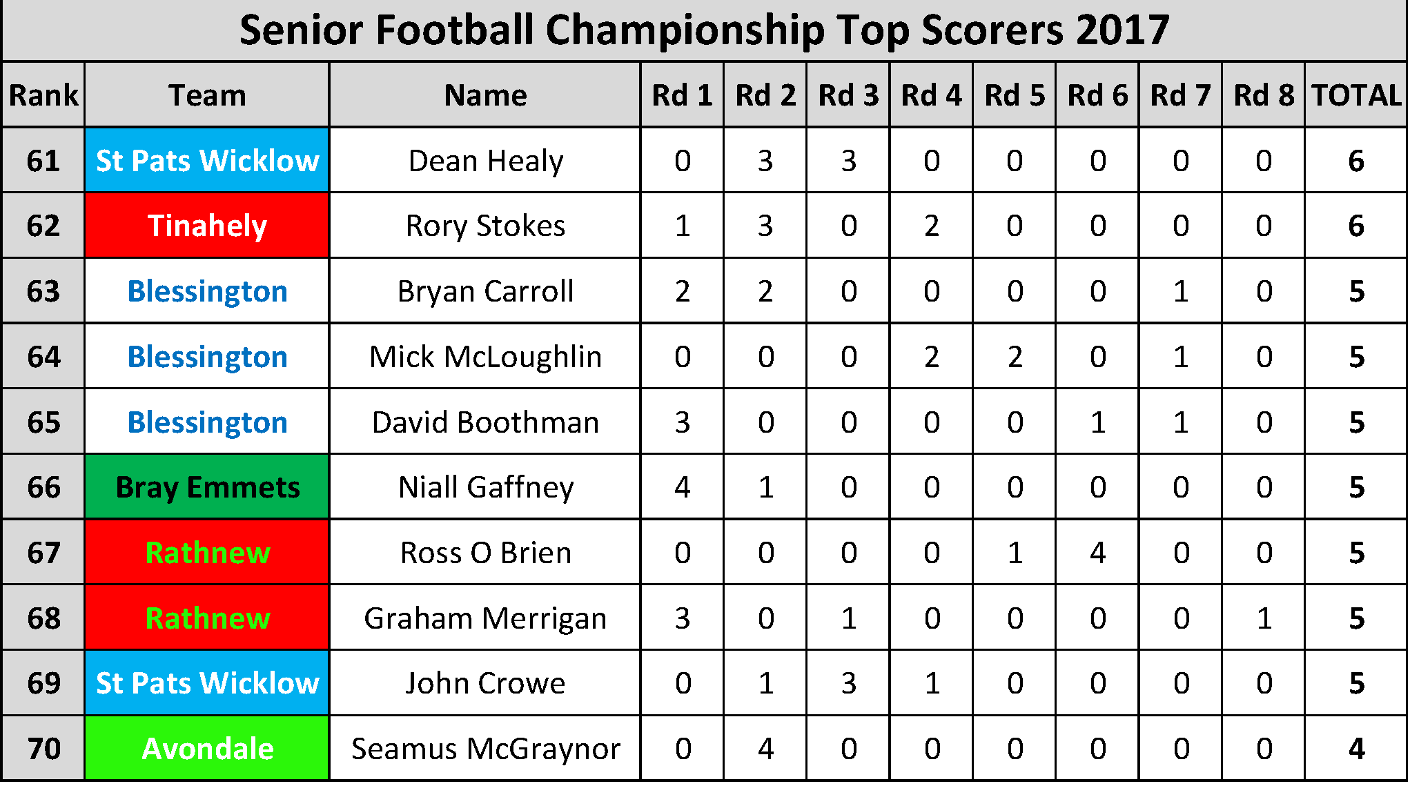 Top Scorers_Page_007