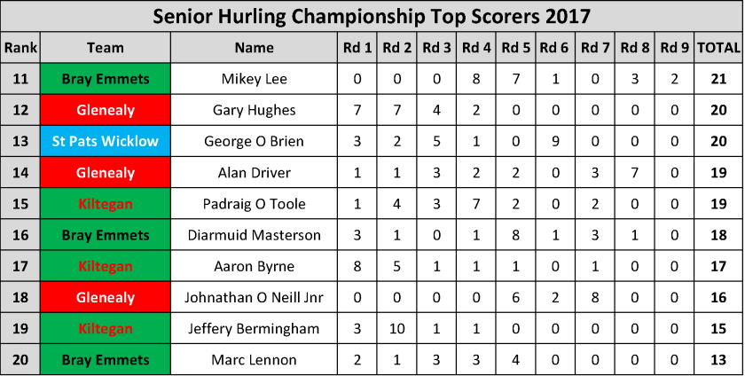 Top Scorers_Page_018