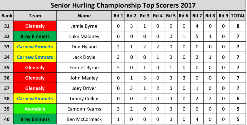 Top Scorers_Page_020