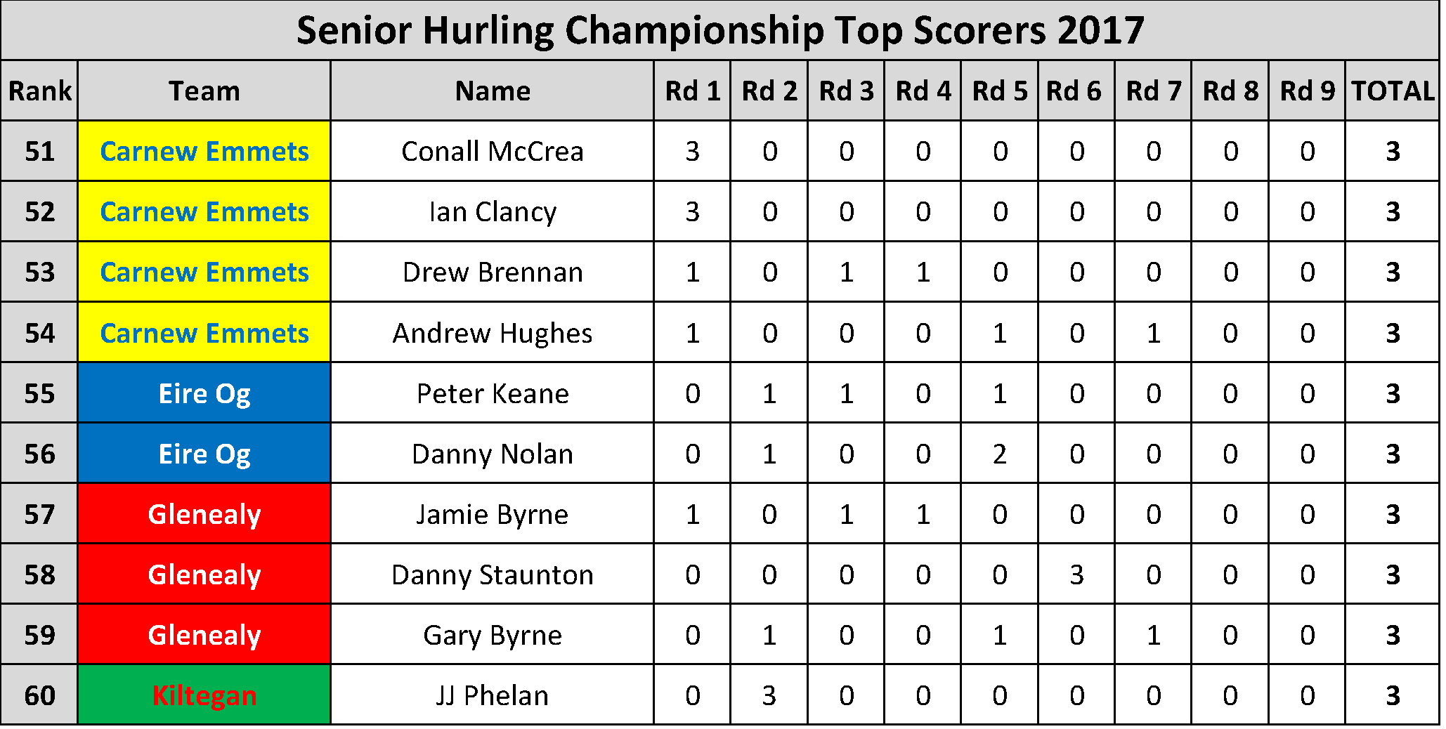 Top Scorers_Page_022