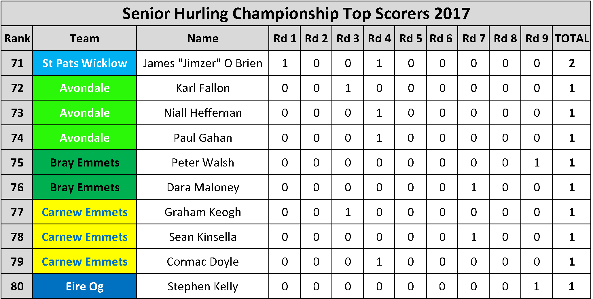 Top Scorers_Page_024