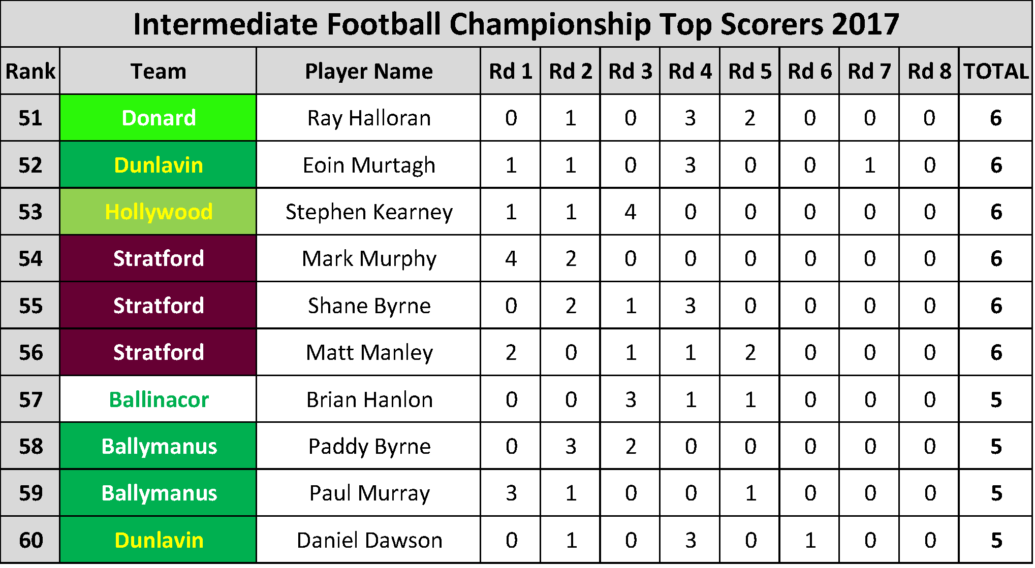 Top Scorers_Page_031