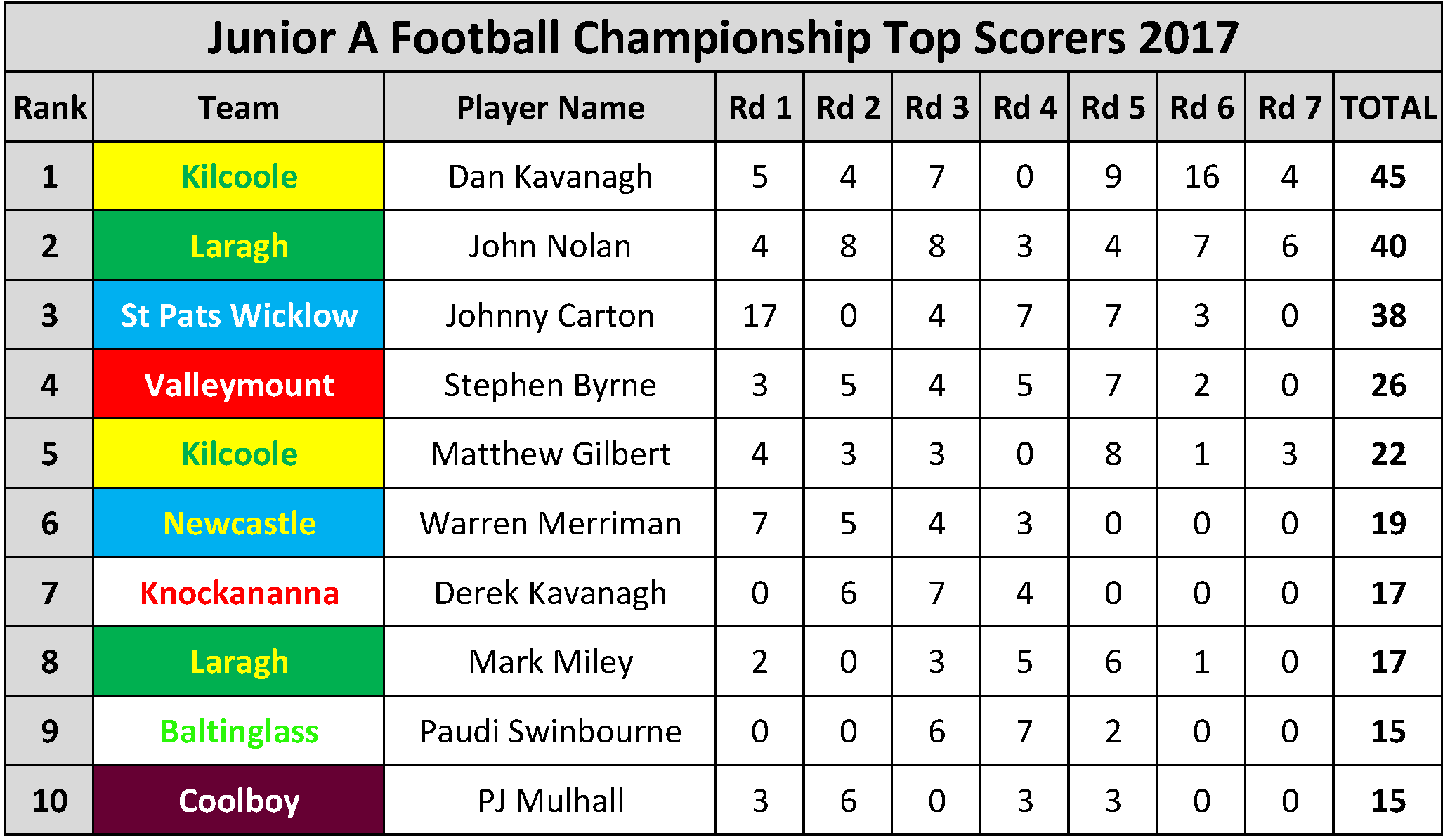 Top Scorers_Page_049