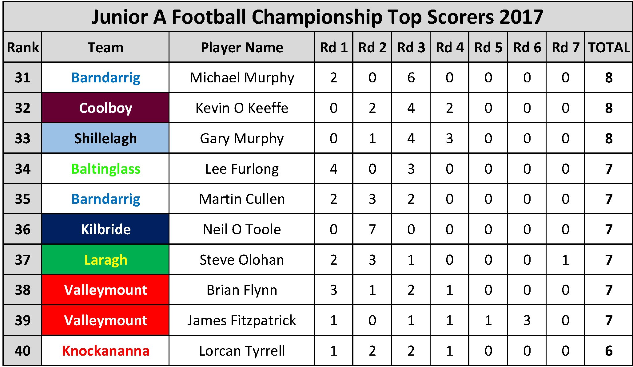 Top Scorers_Page_052