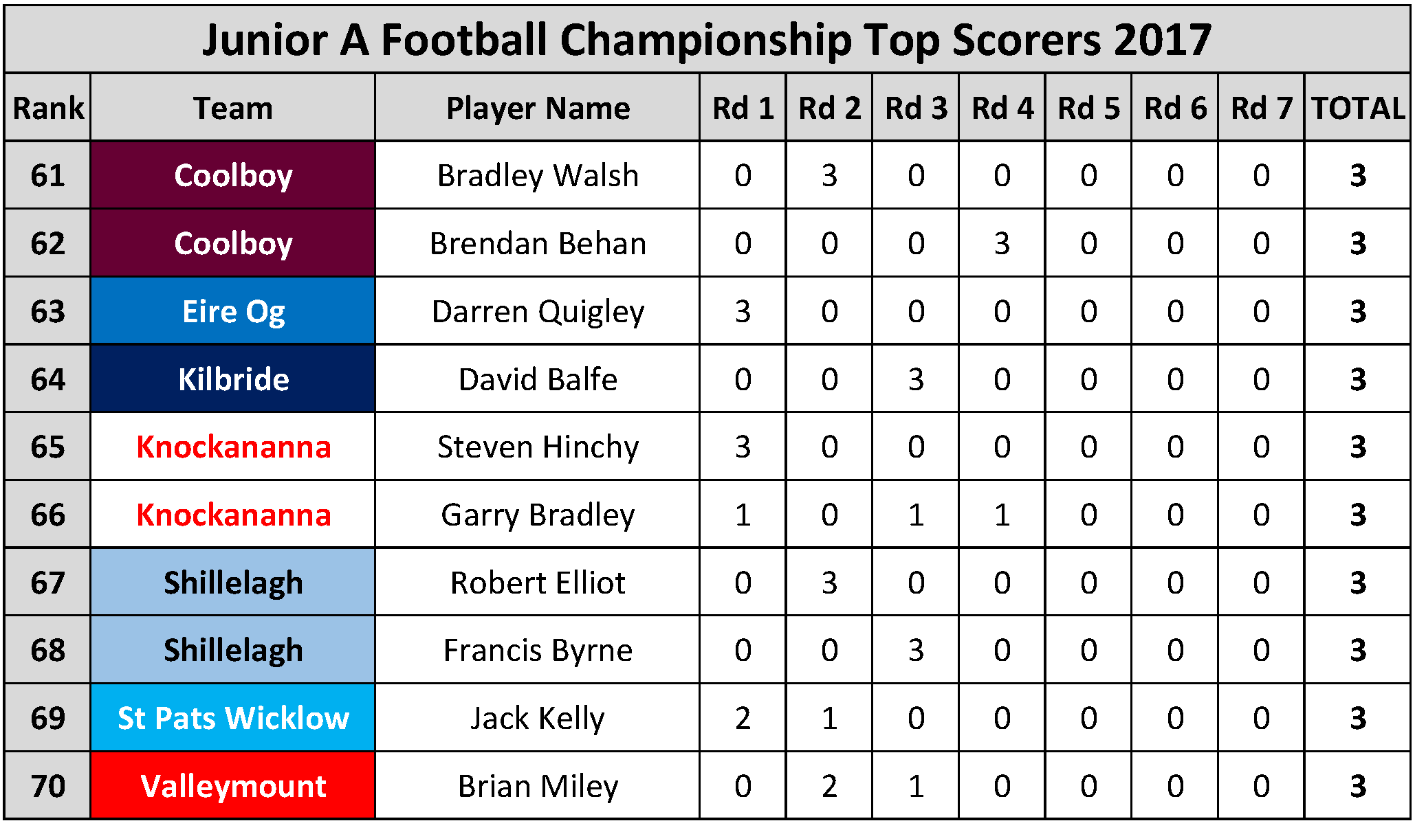 Top Scorers_Page_055