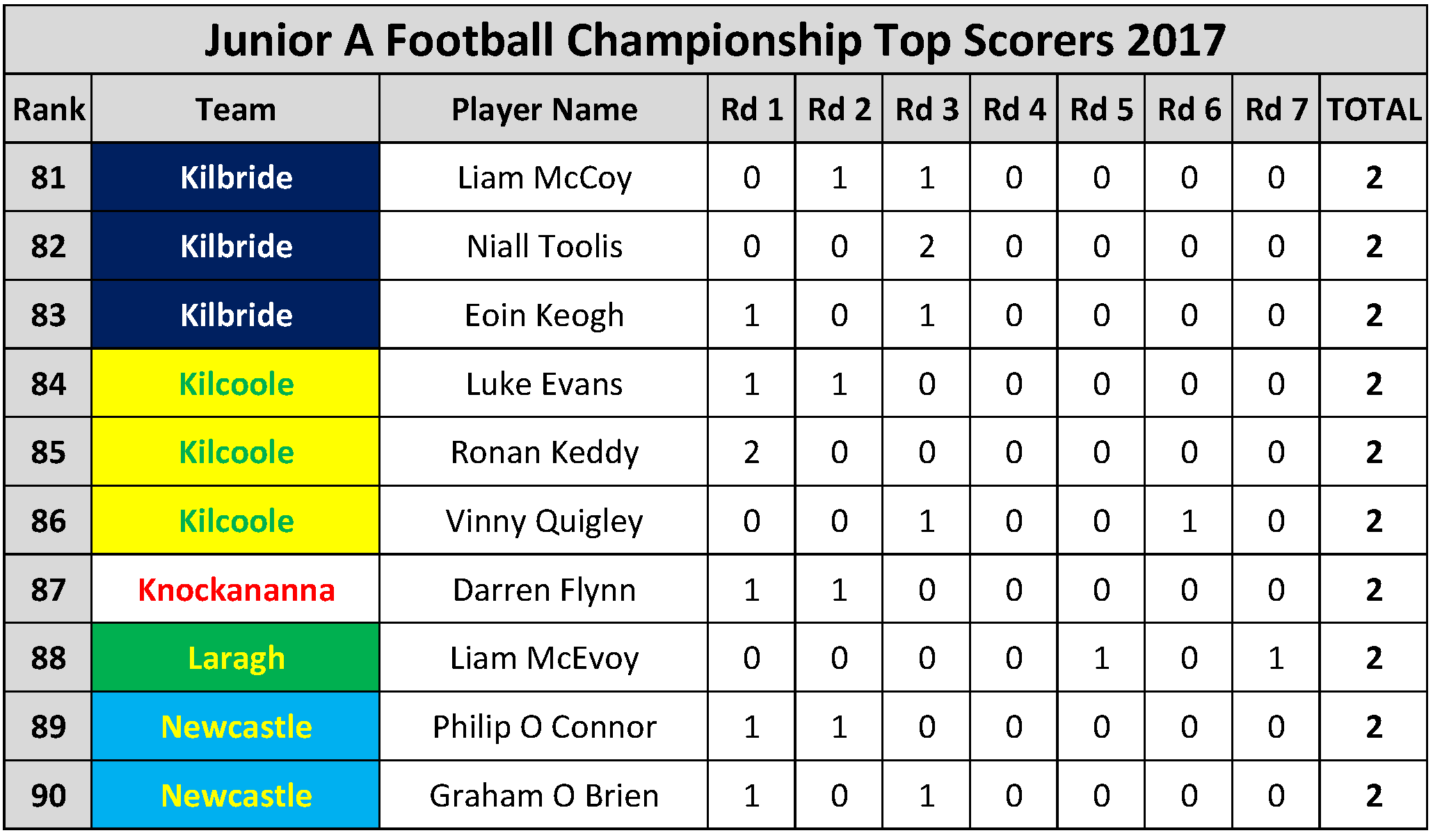 Top Scorers_Page_057