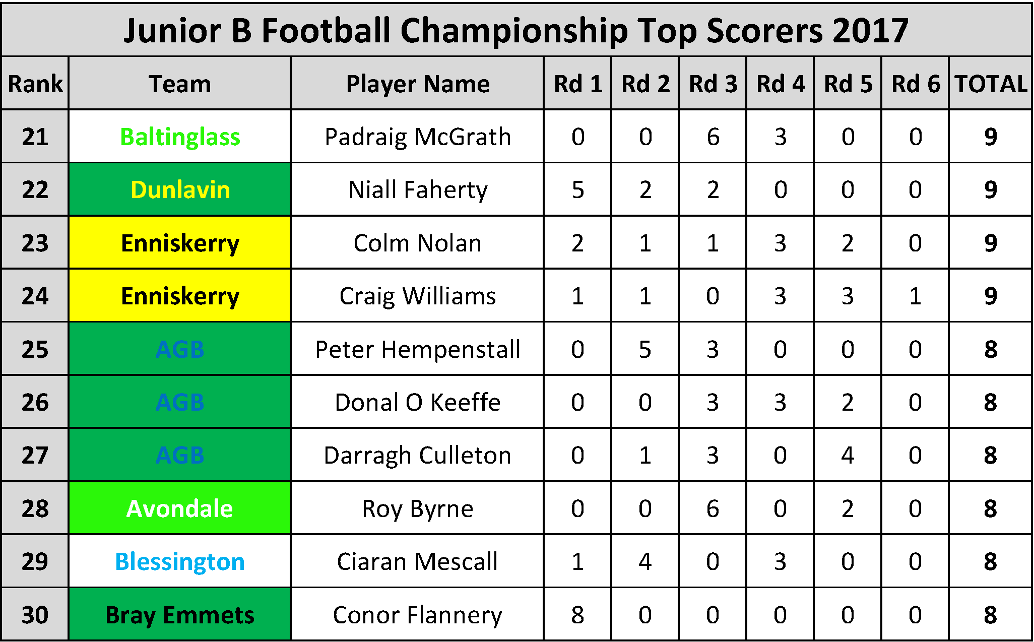 Top Scorers_Page_066