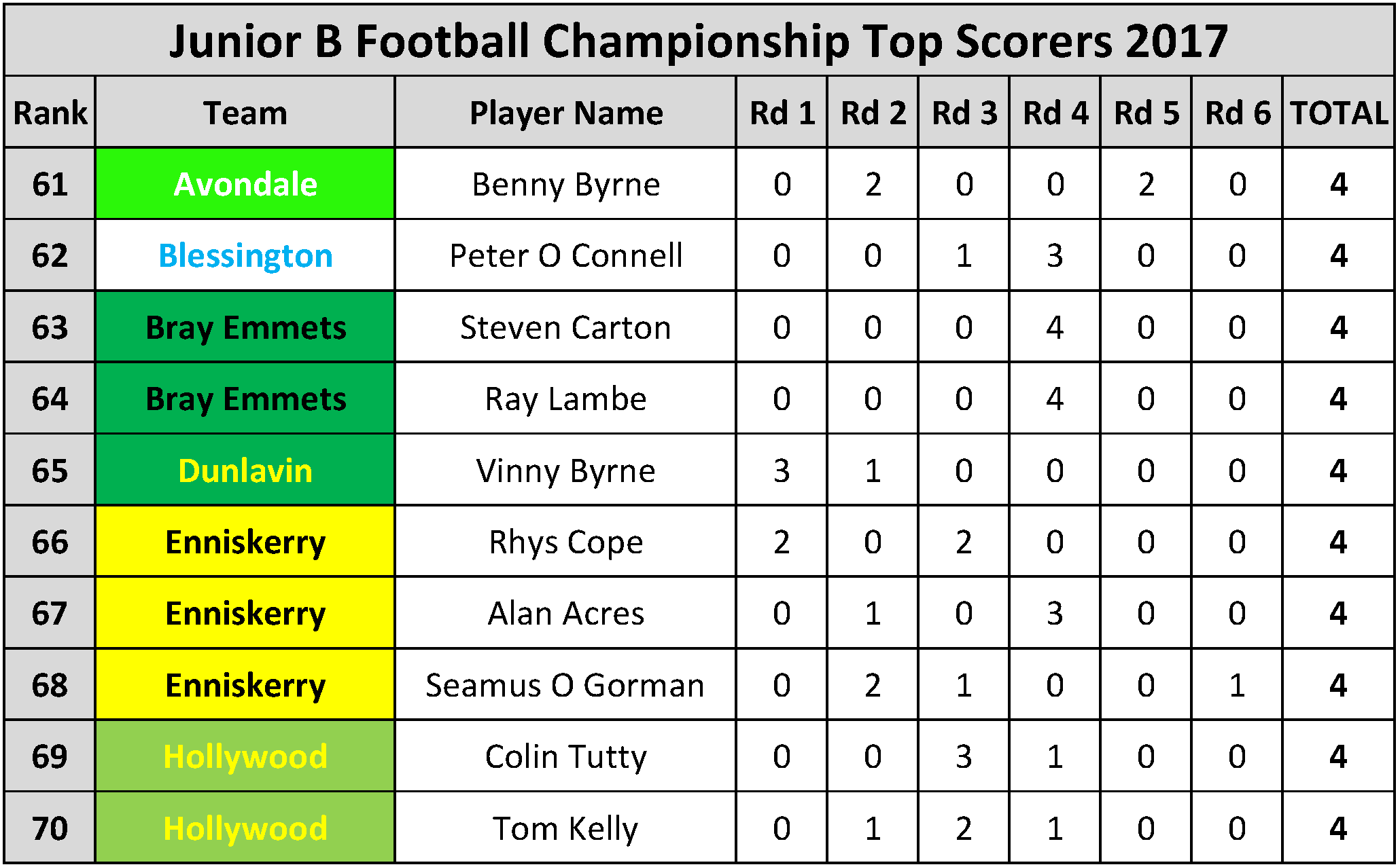 Top Scorers_Page_070