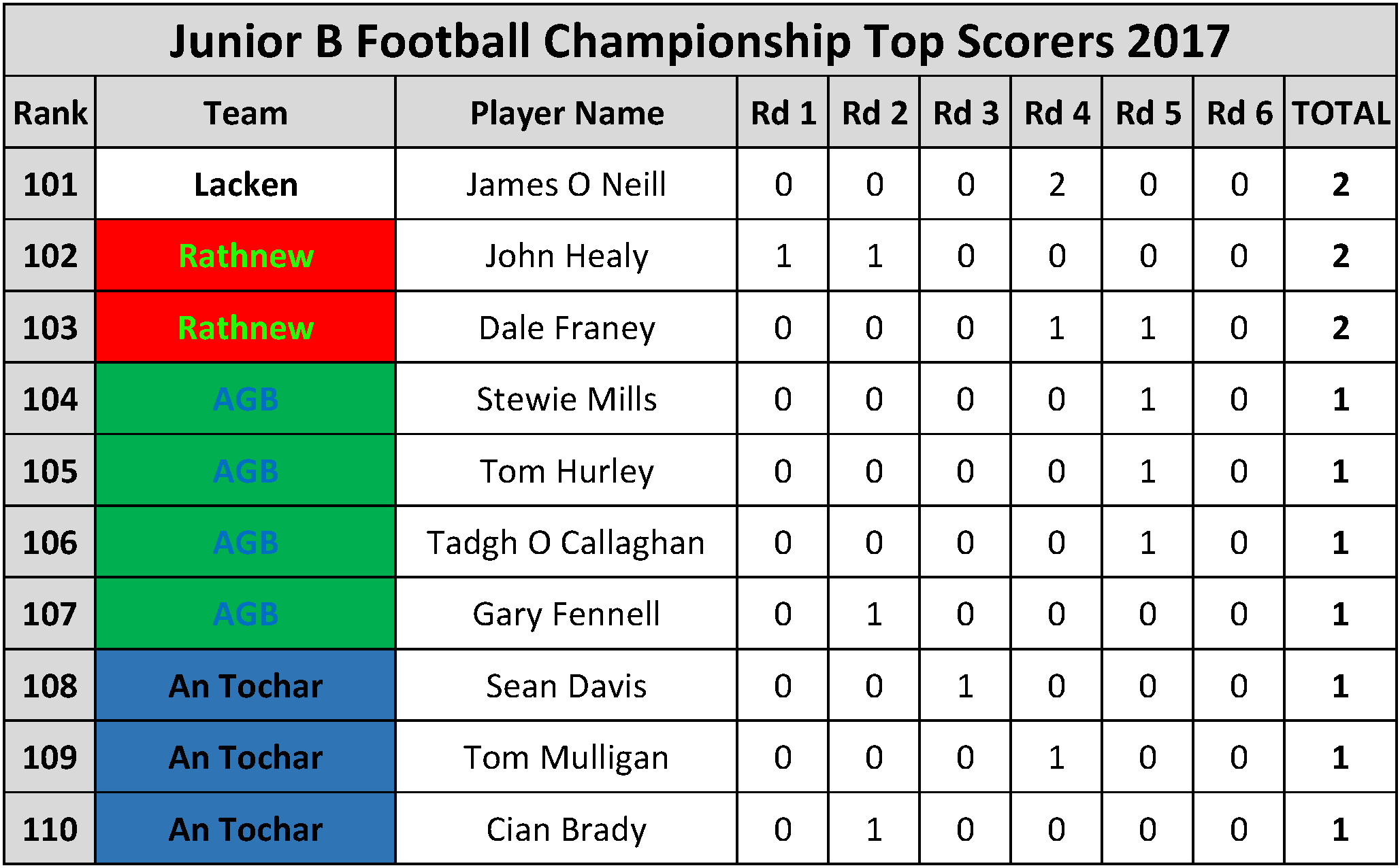 Top Scorers_Page_074