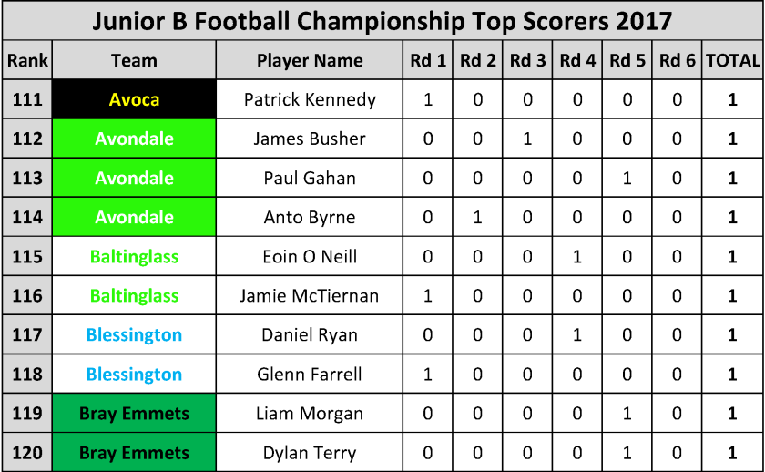 Top Scorers_Page_075