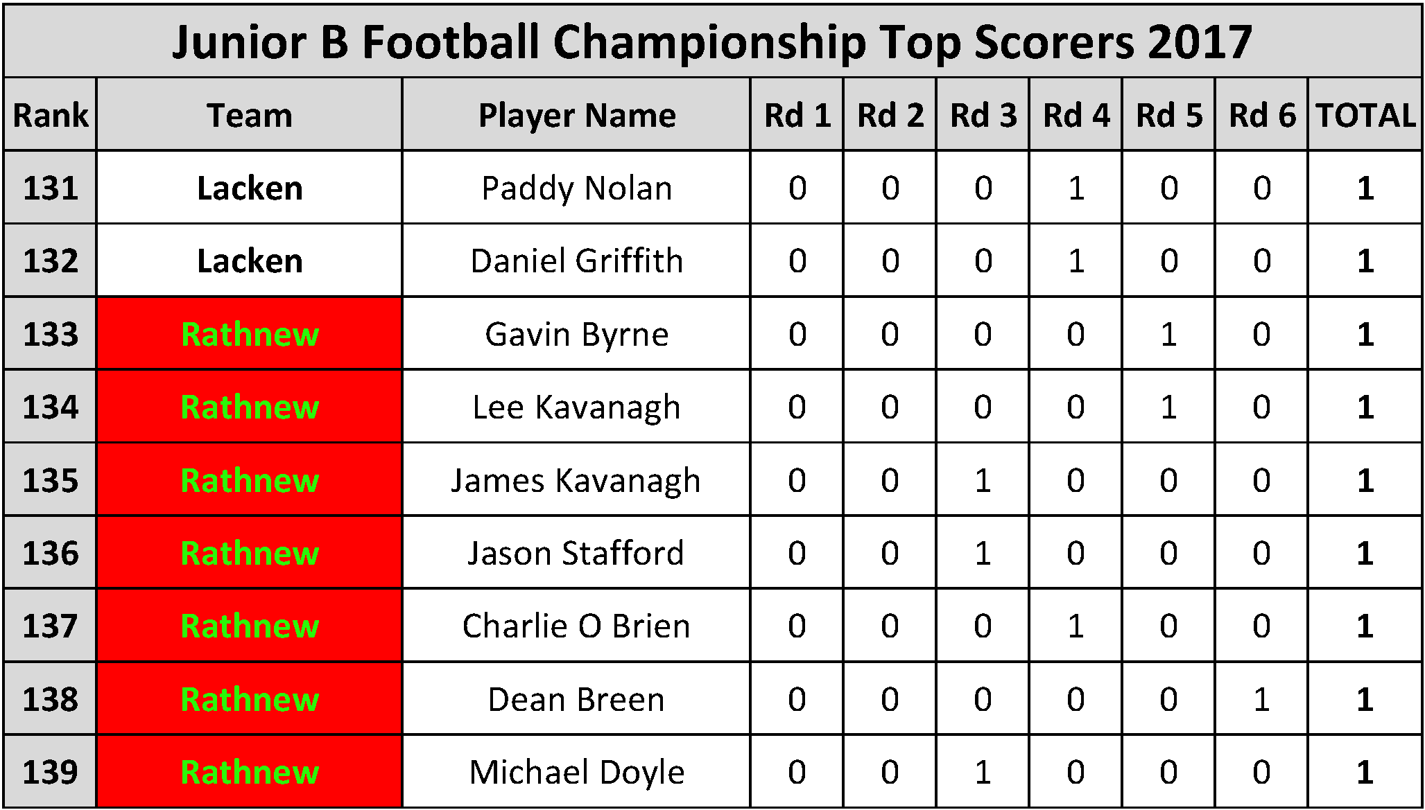 Top Scorers_Page_077