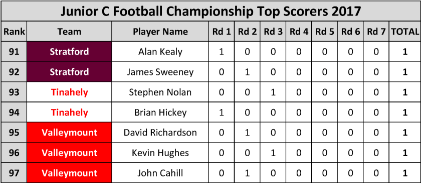 top-scorers_page_087.png