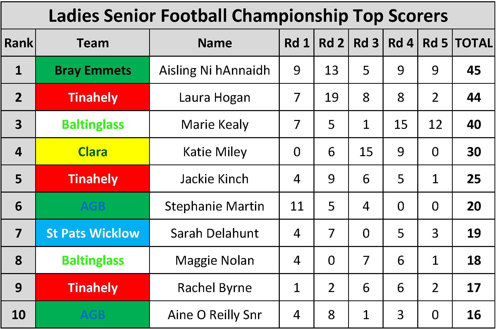 Top Scorers_Page_088