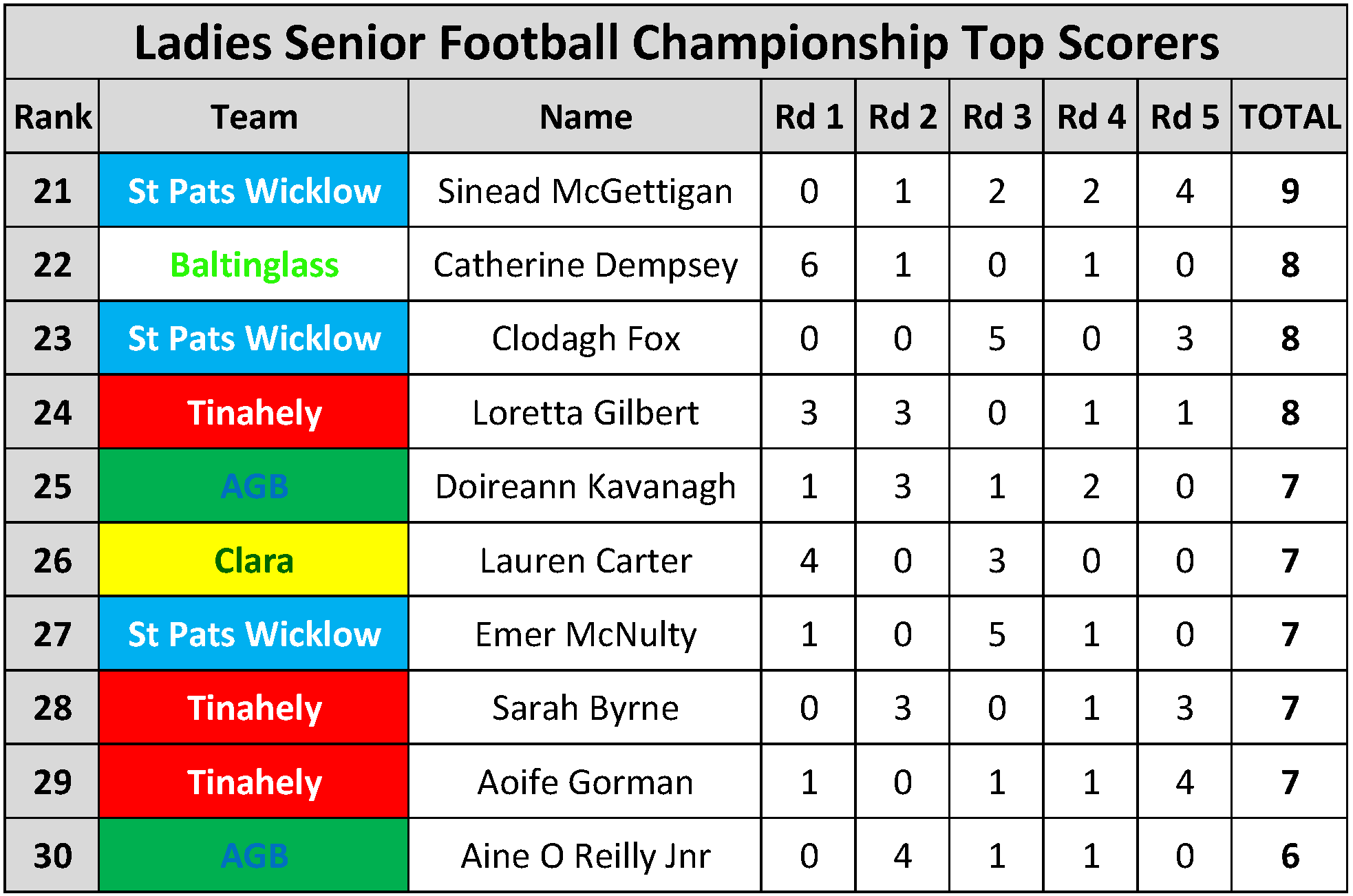 Top Scorers_Page_090