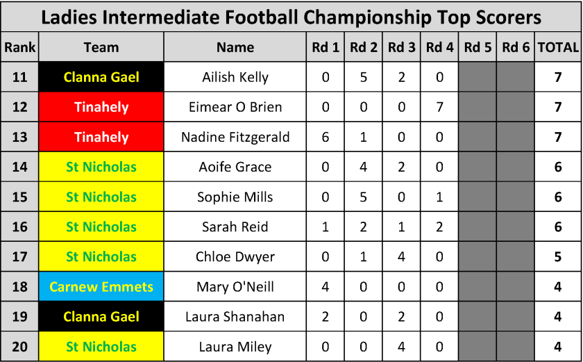 Top Scorers_Page_098
