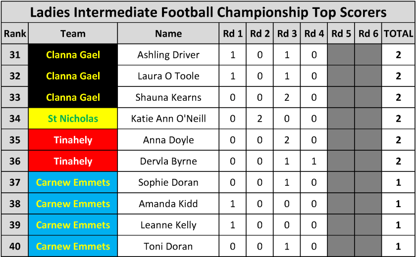 Top Scorers_Page_100