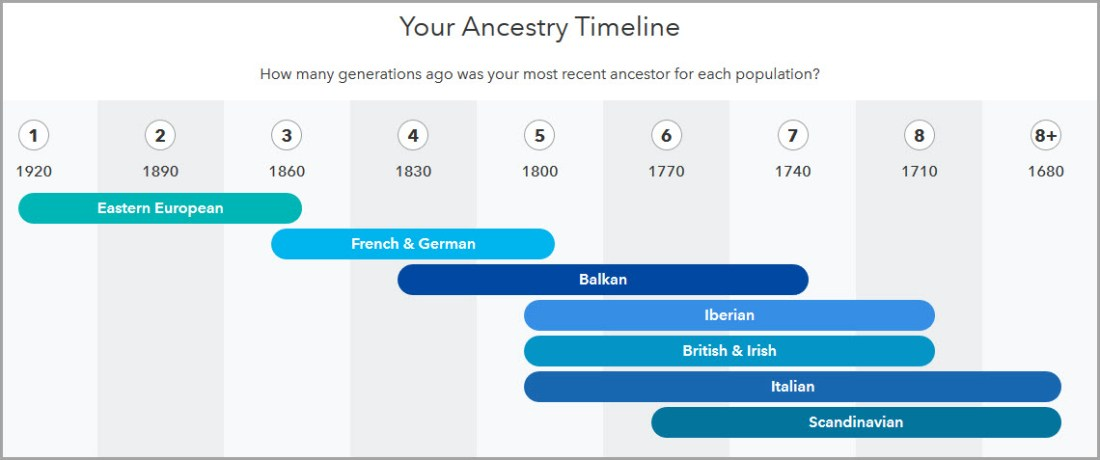 DJB_ancestry_timeline