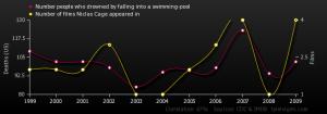 Tyler Vigen Correlation Charts Nicolas Cage Movies Swimming pool deaths