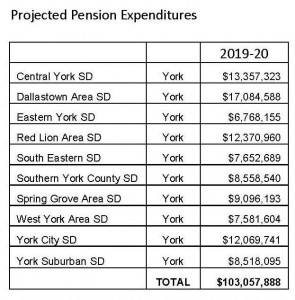 Pension Cost Rising 800 Percent