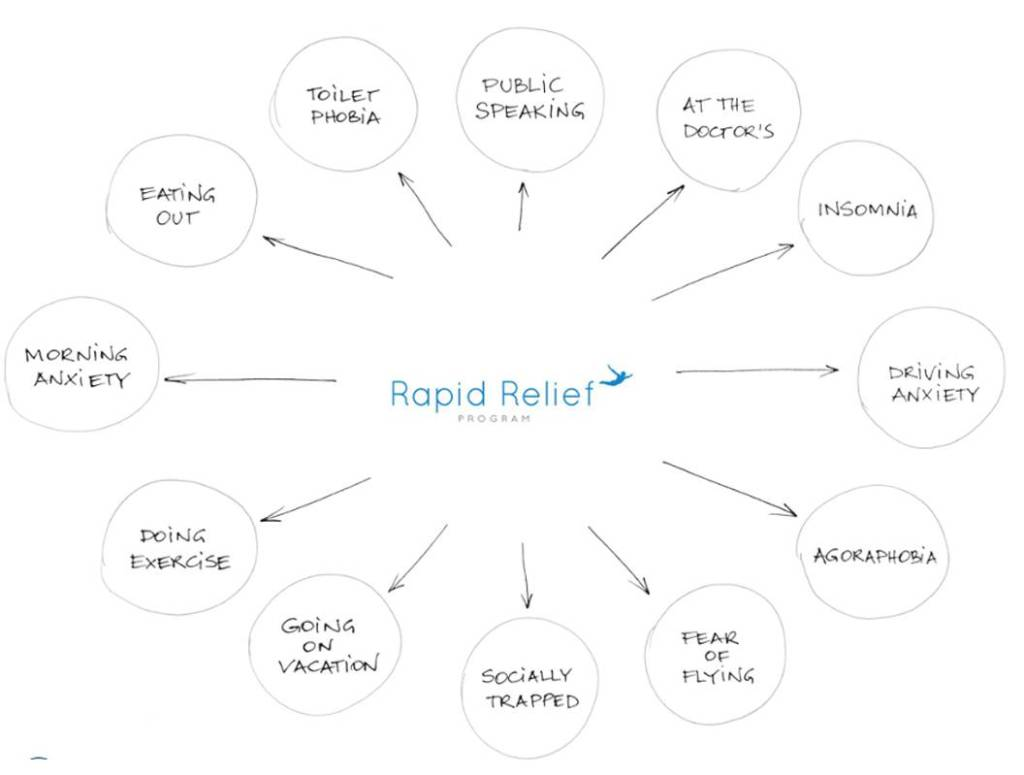 Rapid Relief Program