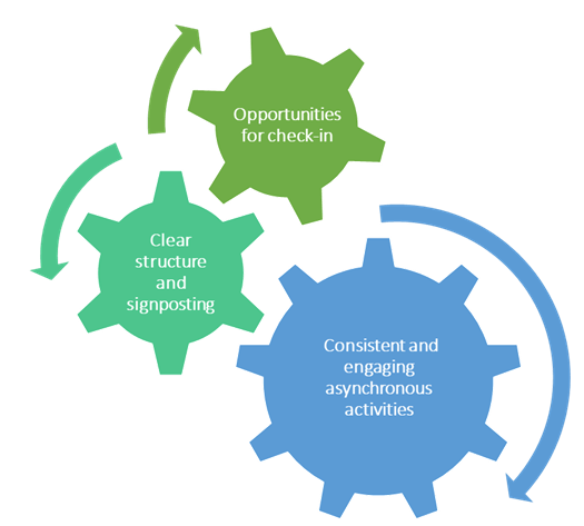 Cogs intertwined labelled 1. Opportunities for check-in 2. Clear structure and signposting 3. Consistent and engaging asynchronous activities.
