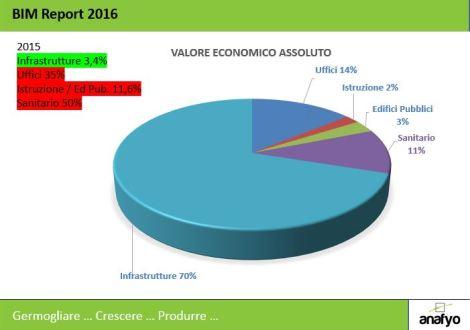 BIM-Report-2016-ValoreAssolutoApp