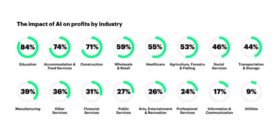 Impacto de la IA en algunos sectores