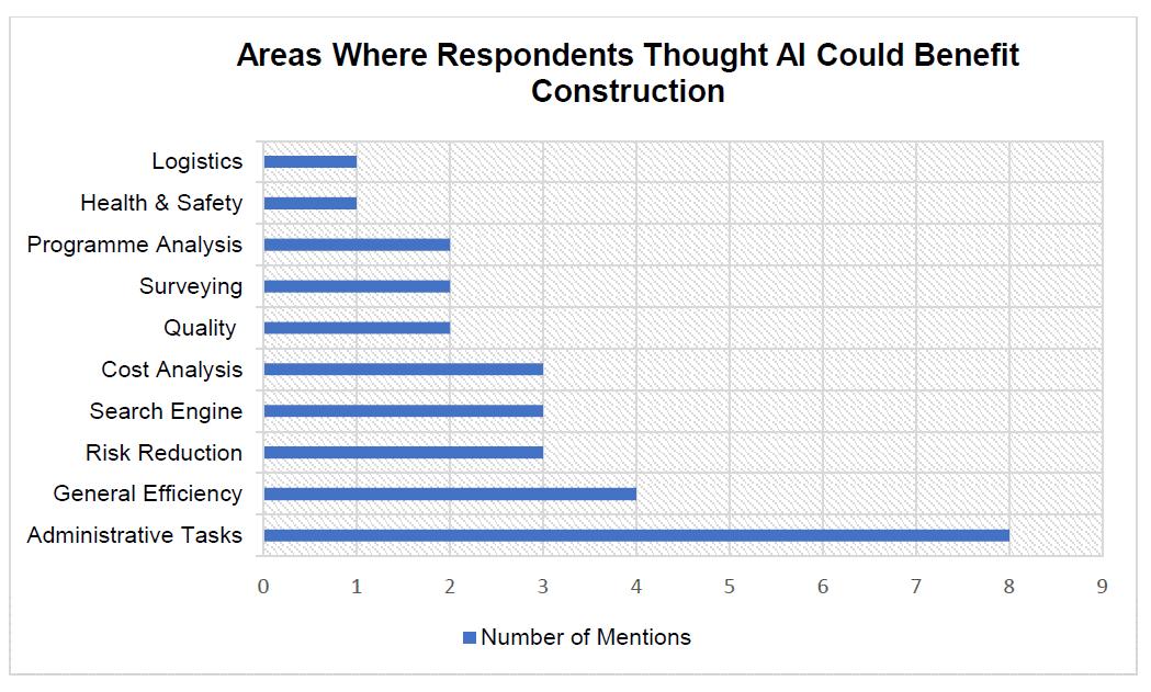 Encuesta sobre áreas donde la IA podría beneficiar a la construcción