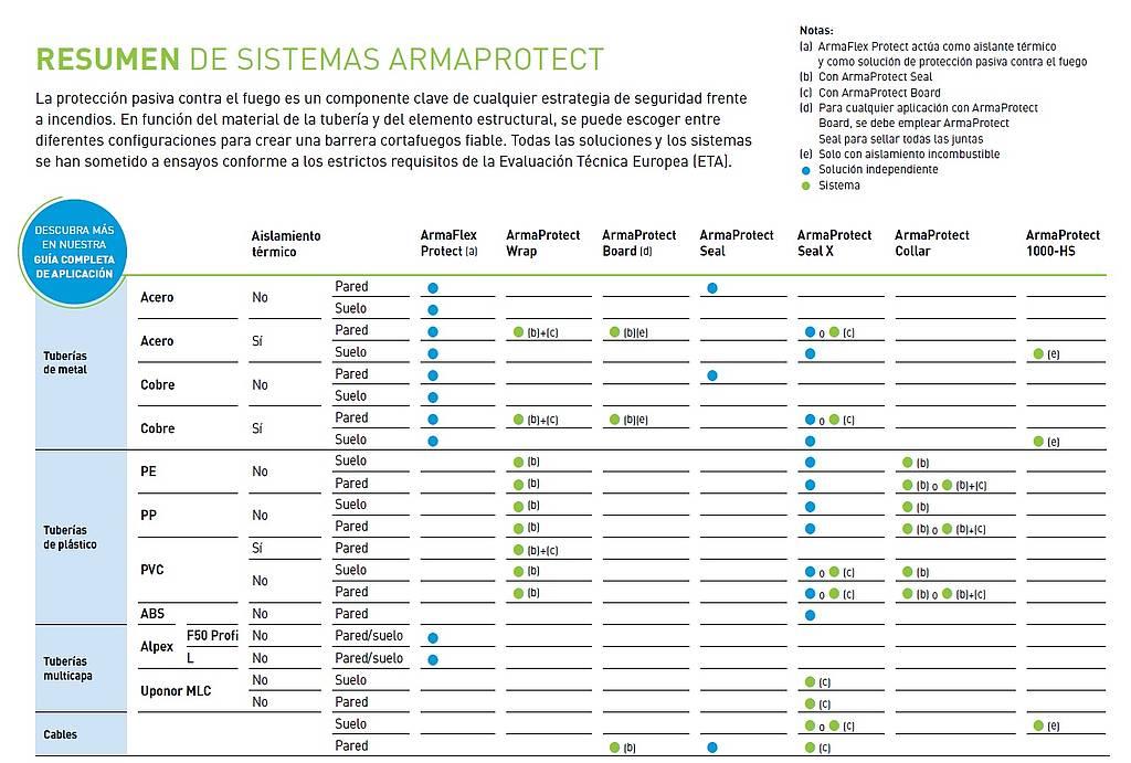 Resumen de Sistemas Armaprotect Armacell