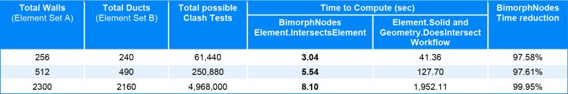 Element Intersects Element Bimorph Nodes v2.1 Dynamo BIM for Revit Performance Benchmark