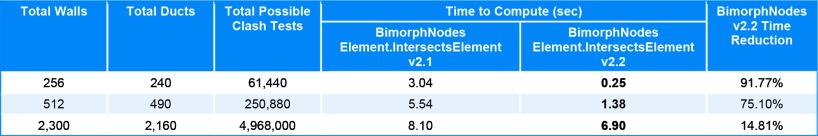 Element.IntersectsElement Performance Benchmarking Test Results improved BimorphNodes v2.2